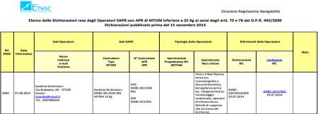 Riconoscimento ENAC Okto Sardinia Multirotors